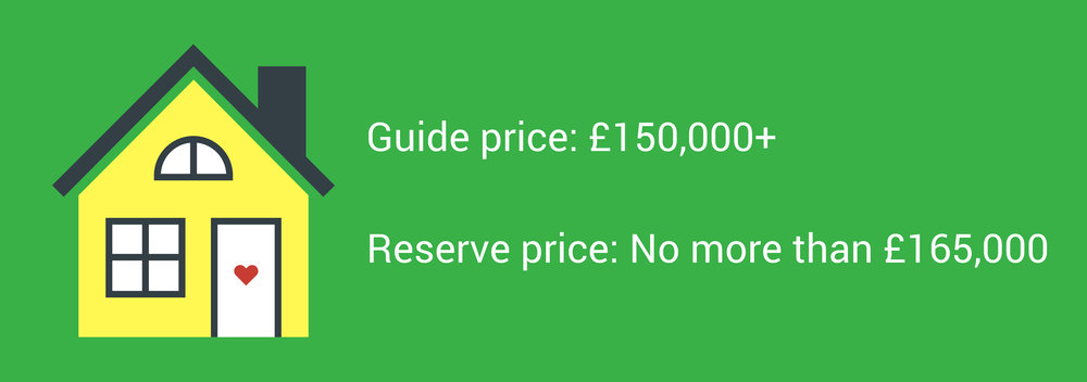 Guide price reserve price